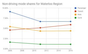 Non-driving mode shares for Waterloo Region 2006-2011