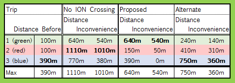 Walking distances across the Fairway Hydro Corridor, before ION, after ION, after the proposed crossing, and after an alternate crossing location (Text version)
