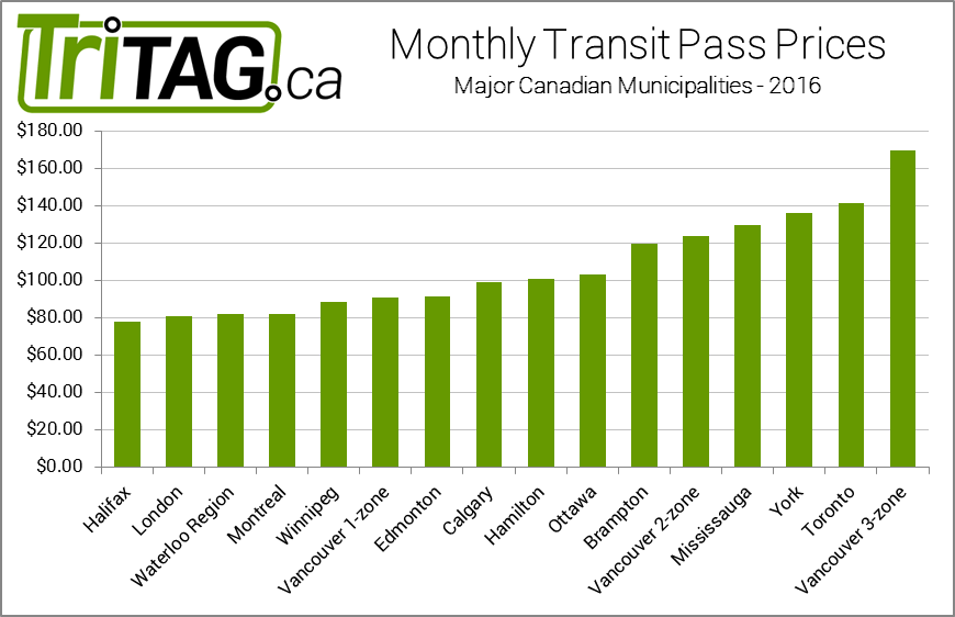 Monthly transit pass prices in various Canadian municipalities in 2016
