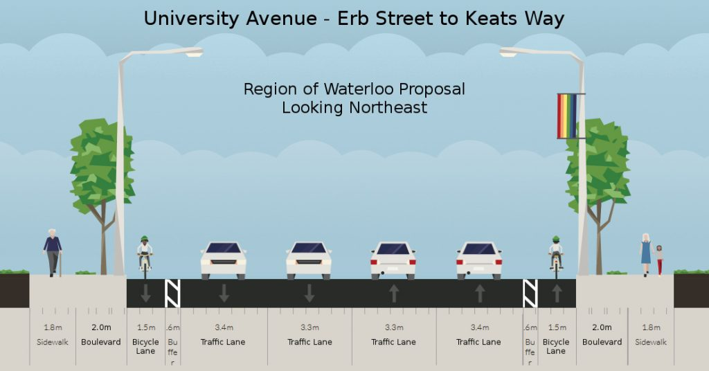 University Ave - Erb St to Keats Way, ROW proposal, looking northeast