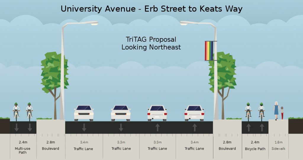 Improved University Ave - Erb St to Keats Way, looking northeast