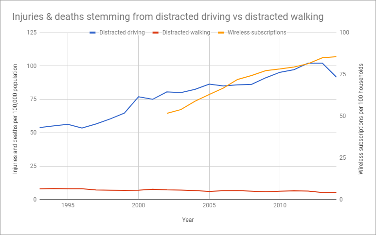 Injuries and deaths from distracted driving vs distracted walking in Ontario