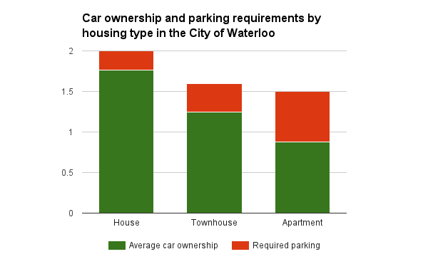 Car ownership and parking minimums
