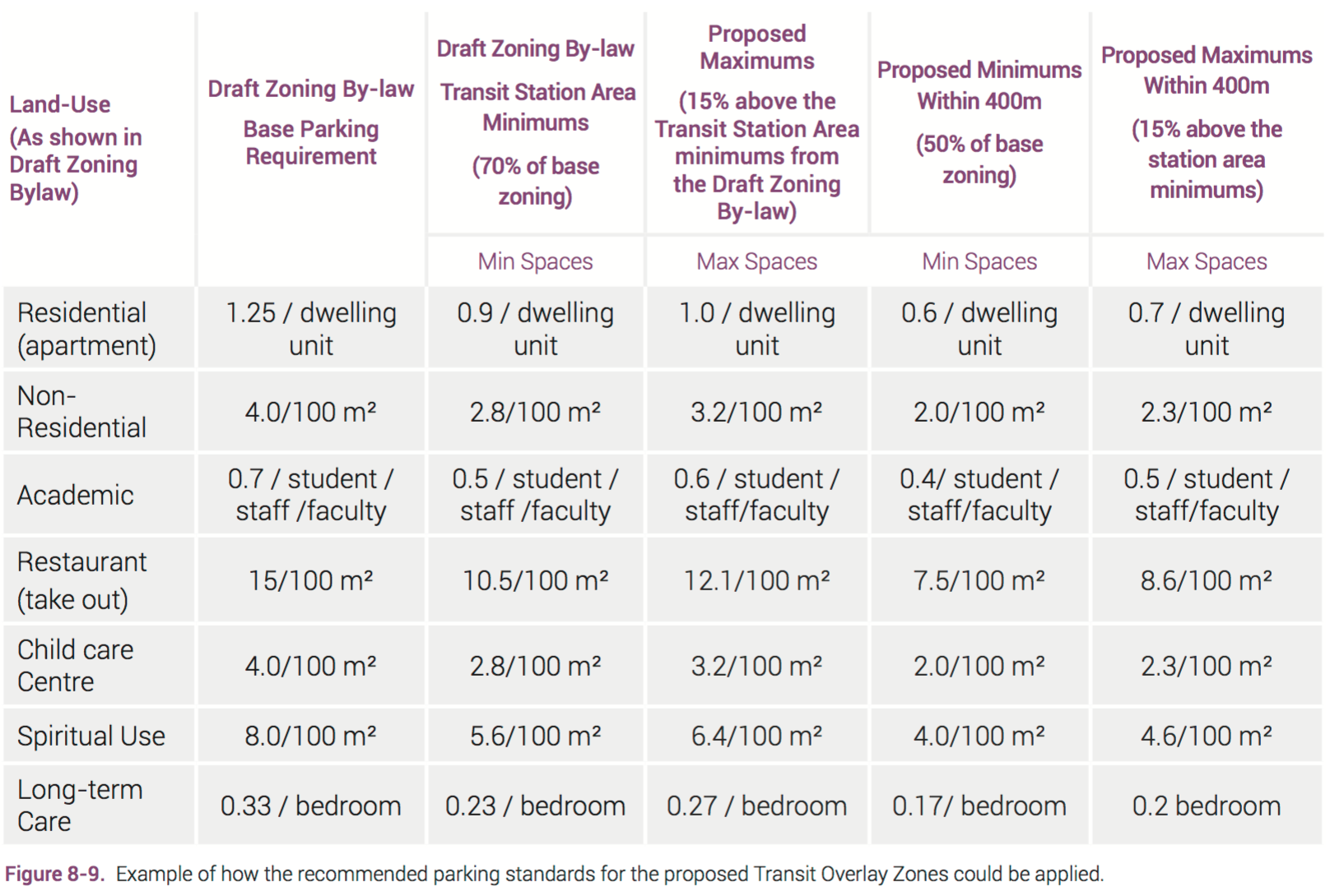 Table of potential parking requirements