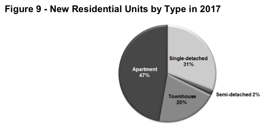 Residential units by type in 2017: 47% apartments, 31% single-detached, 20% townhomes, 2% semi-detached
